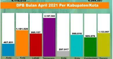 Pemutakhiran Data, Pemilih Berkelanjutan periode April tahun 2021 di  Provinsi Banten 8.160.616